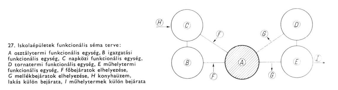 Oktatási egységek kapcsolati rendszere Egri-Reisch-Zólyomi szerint. (forrás: E-R-Z könyv p. 35.)